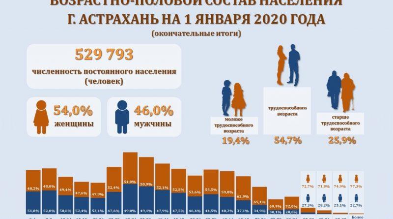 Астраханьстат рассказал о составе населения Каспийской столицы России