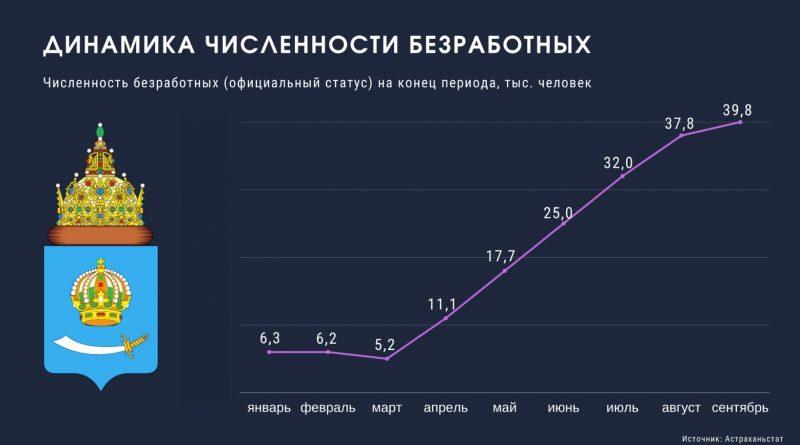 Число безработных в Астраханской области выросло почти в 10 раз
