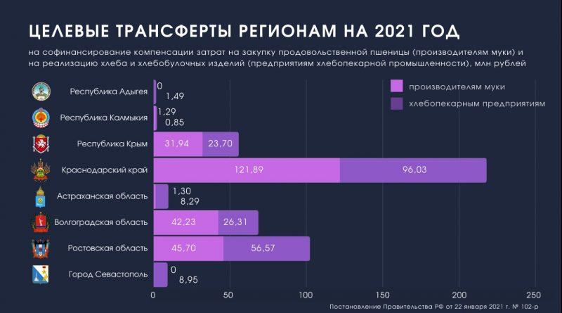 «Поскупились»: астраханским хлебопекам выделят 9,5 млн. рублей